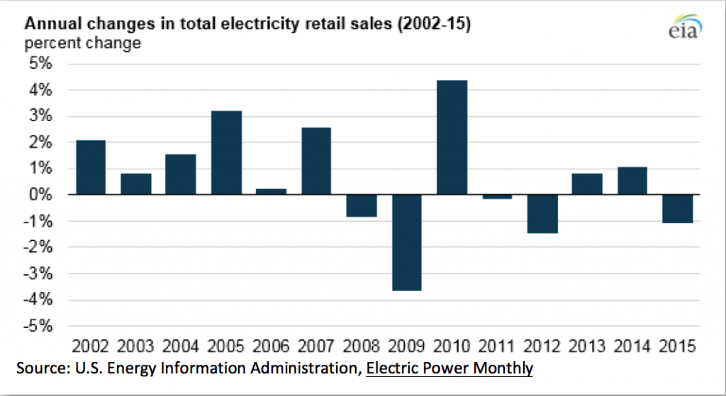 Annual changes in total electricity retail sales (2002-15)