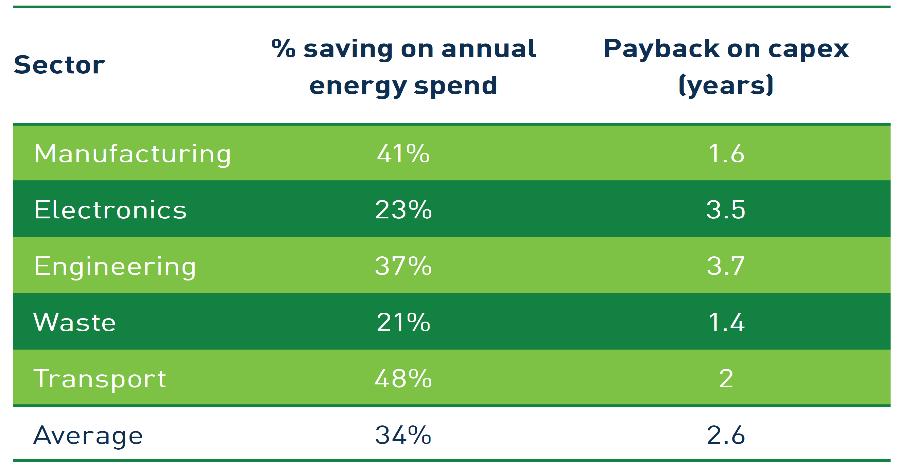 Energy efficiency opportunities in selected industries in the UK