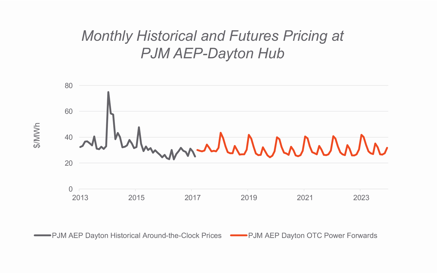 Monthly Historical and Futures Pricing at PJM AEP-Dayton Hub