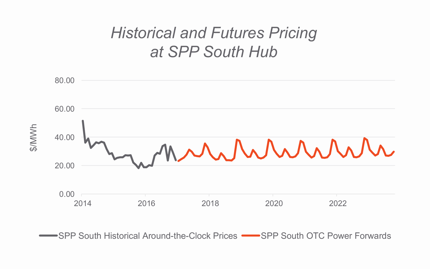 Historical and Futures Pricing at SPP South Hub