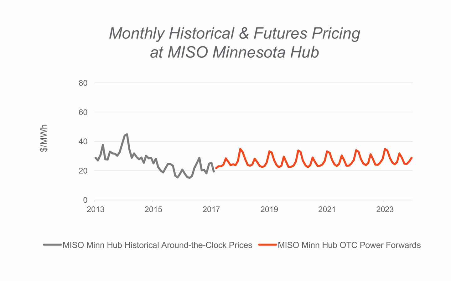 Monthly Historical & Futures Pricing at MISO Minnesota Hub