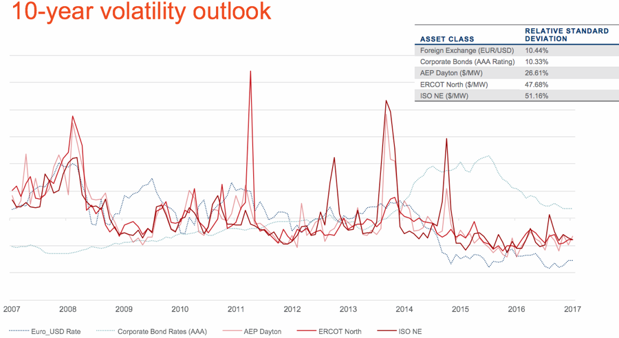10-year volatility outlook