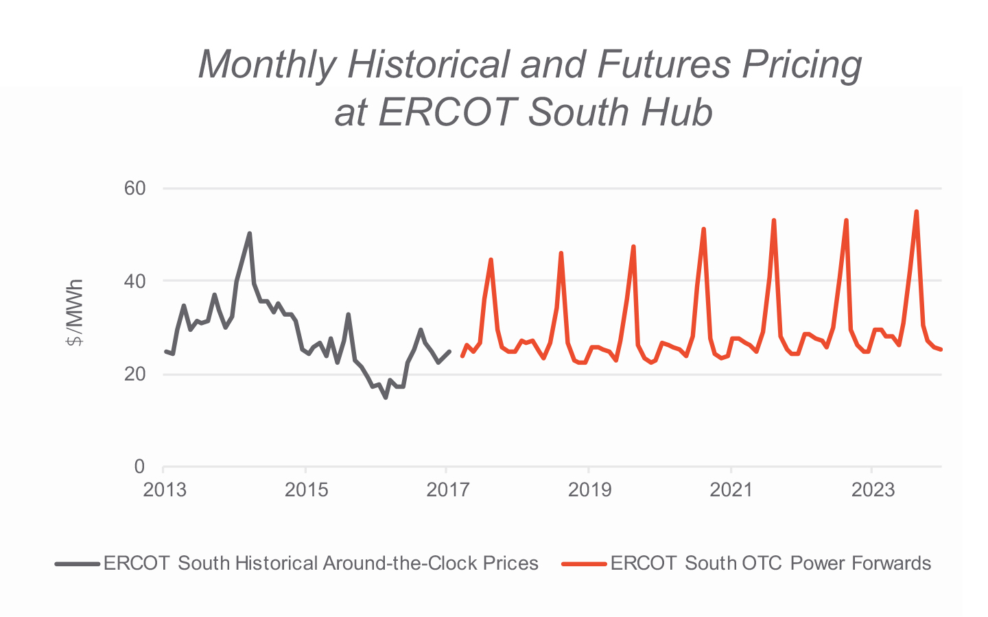 Monthly Historical and Futures Pricing at ERCOT South Hub