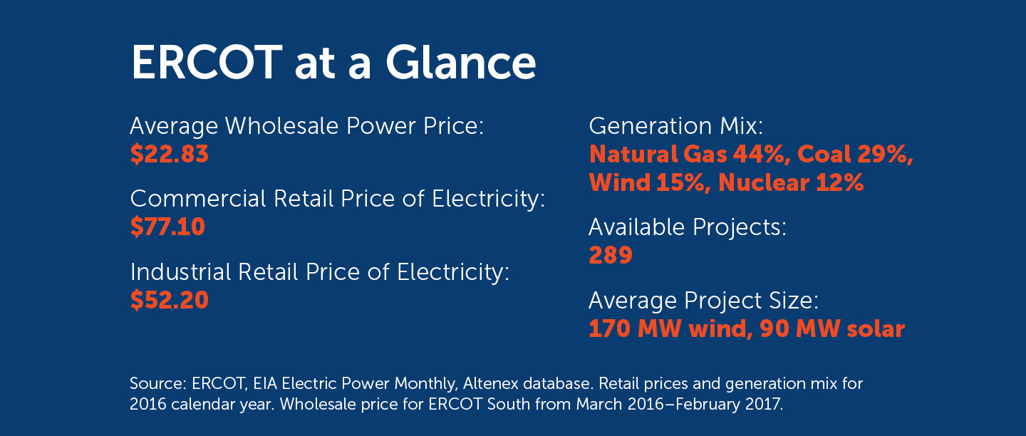 ERCOT at a Glance