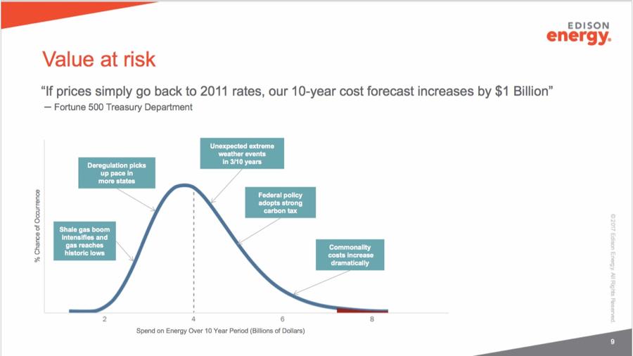Figure 1, Value at risk