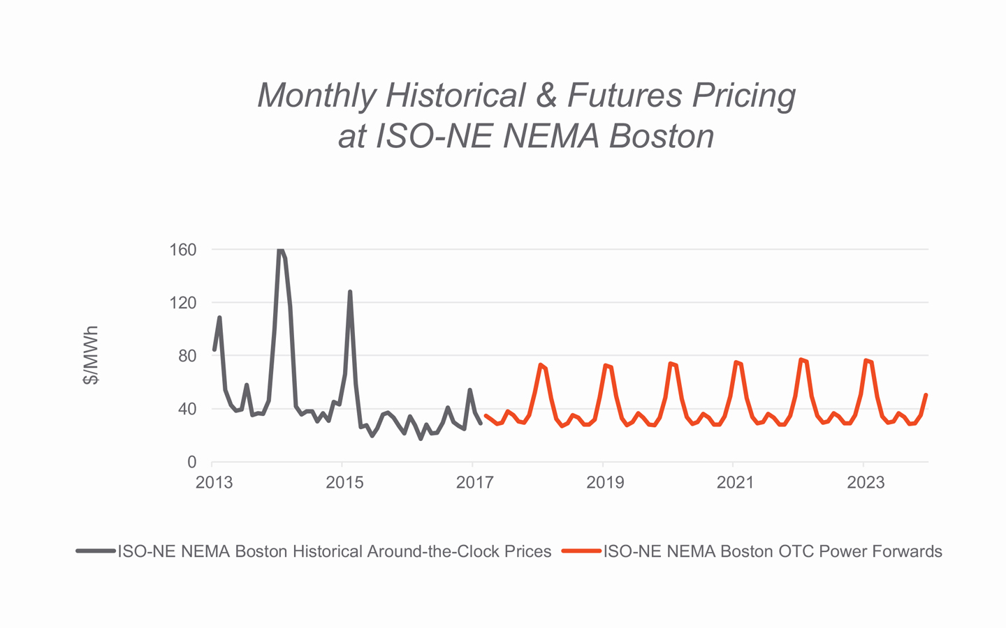 Monthly Historical & Futures Pricing at ISO-NE NEMA Boston
