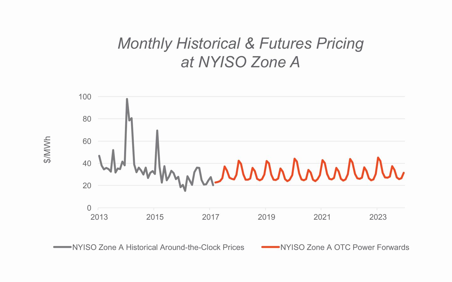 Monthly Historical & Futures Pricing at NYISO Zone A