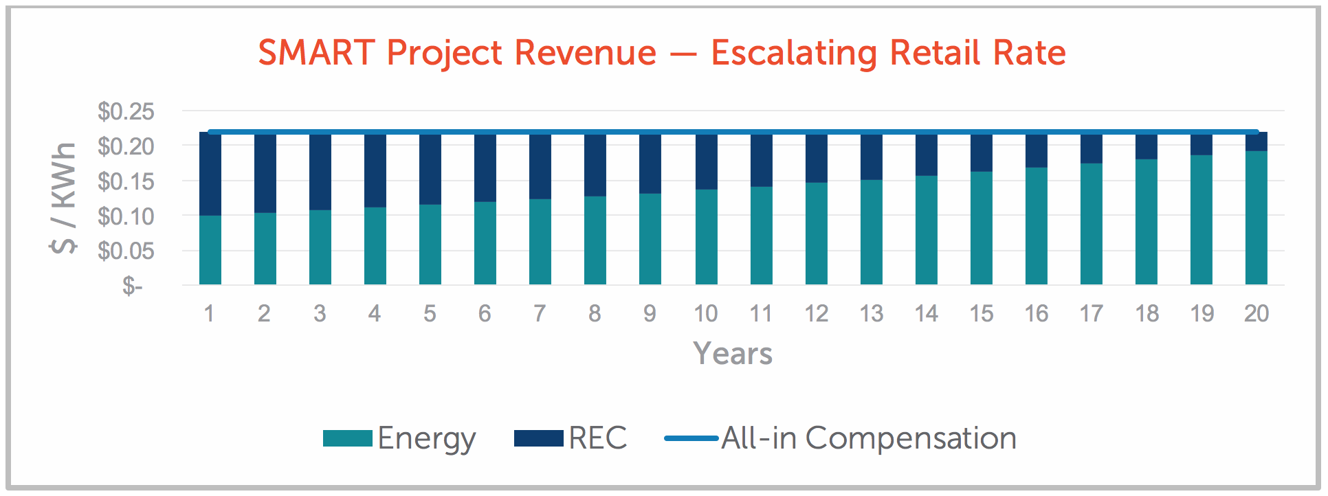 SMART Project Revenue — Escalating Retail Rate