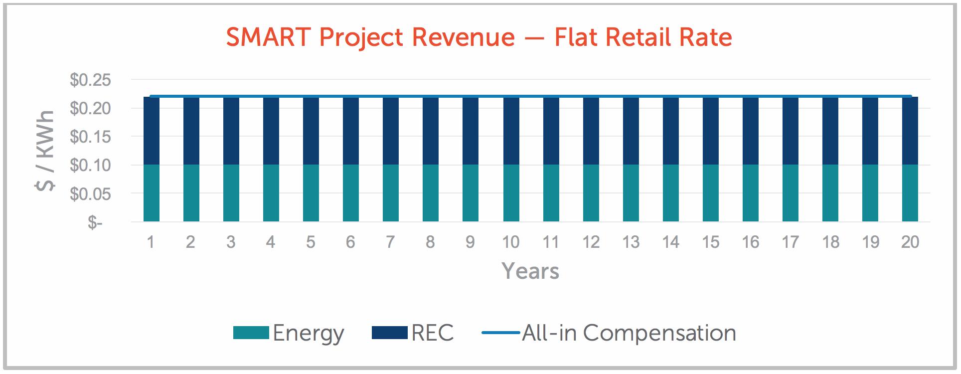 SMART Project Revenue — Flat Retail Rate