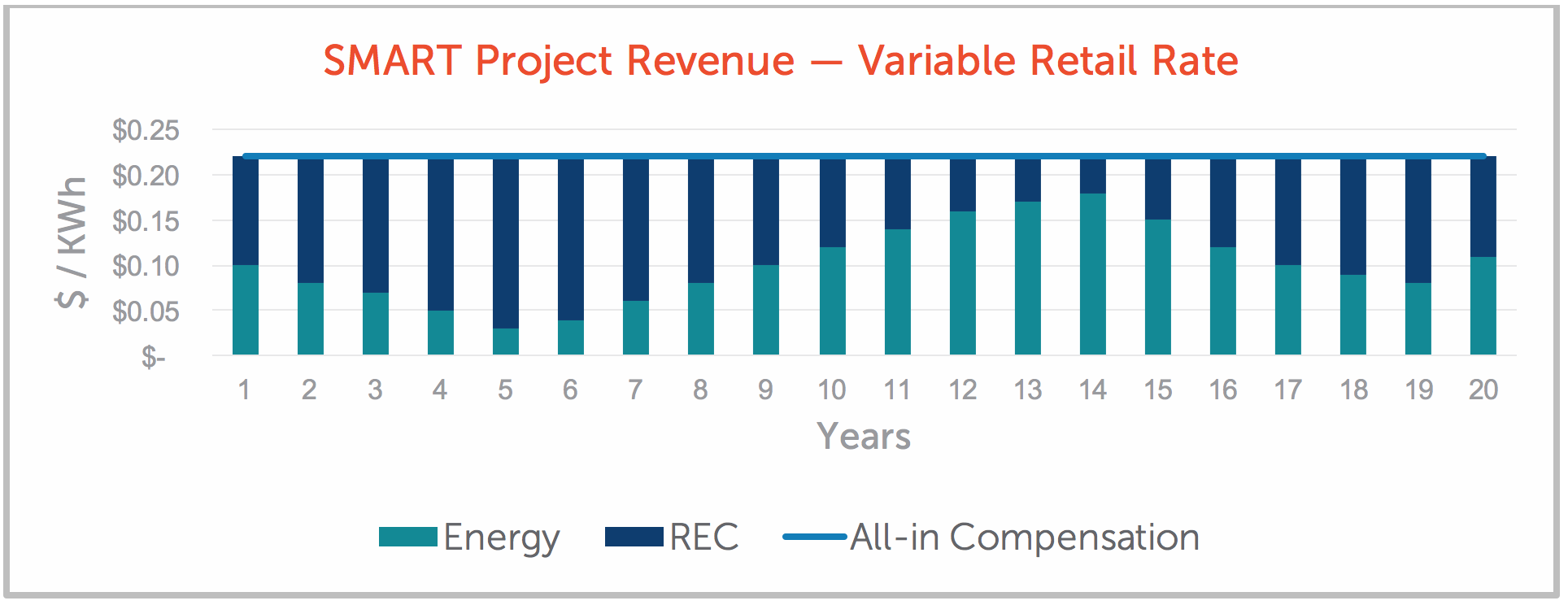 SMART Project Revenue — Variable Retail Rate