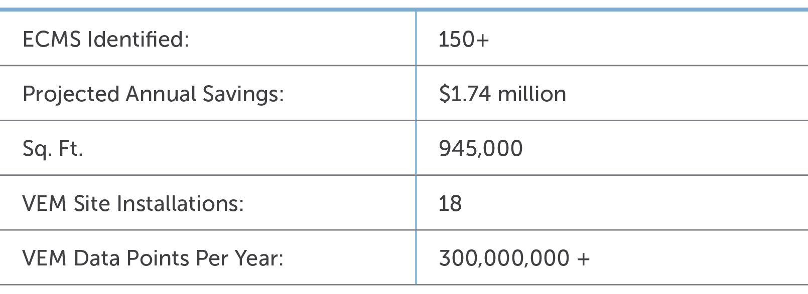 Princeton results metrics chart