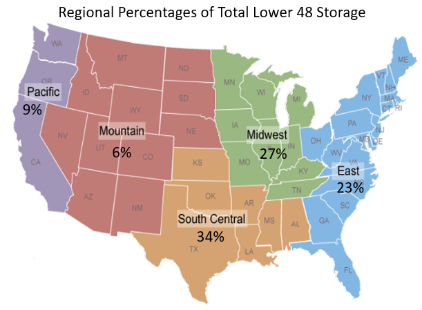 Regional Percentages of Total Lower 48 Storage
