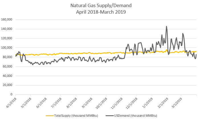 Natural Gas Supply/Demand