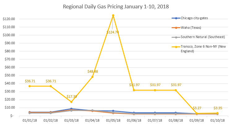 Regional Daily Natural Gas Pricing