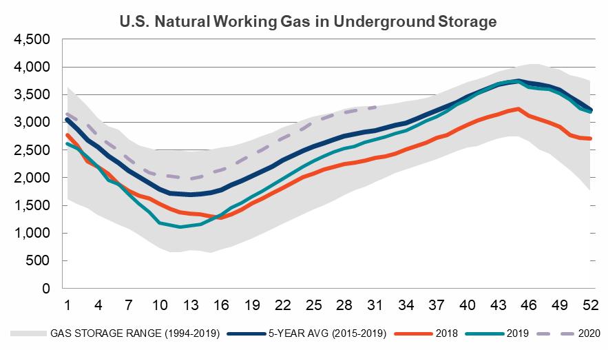 US natural working gas in underground storage
