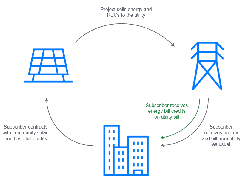 distributed energy - community solar process