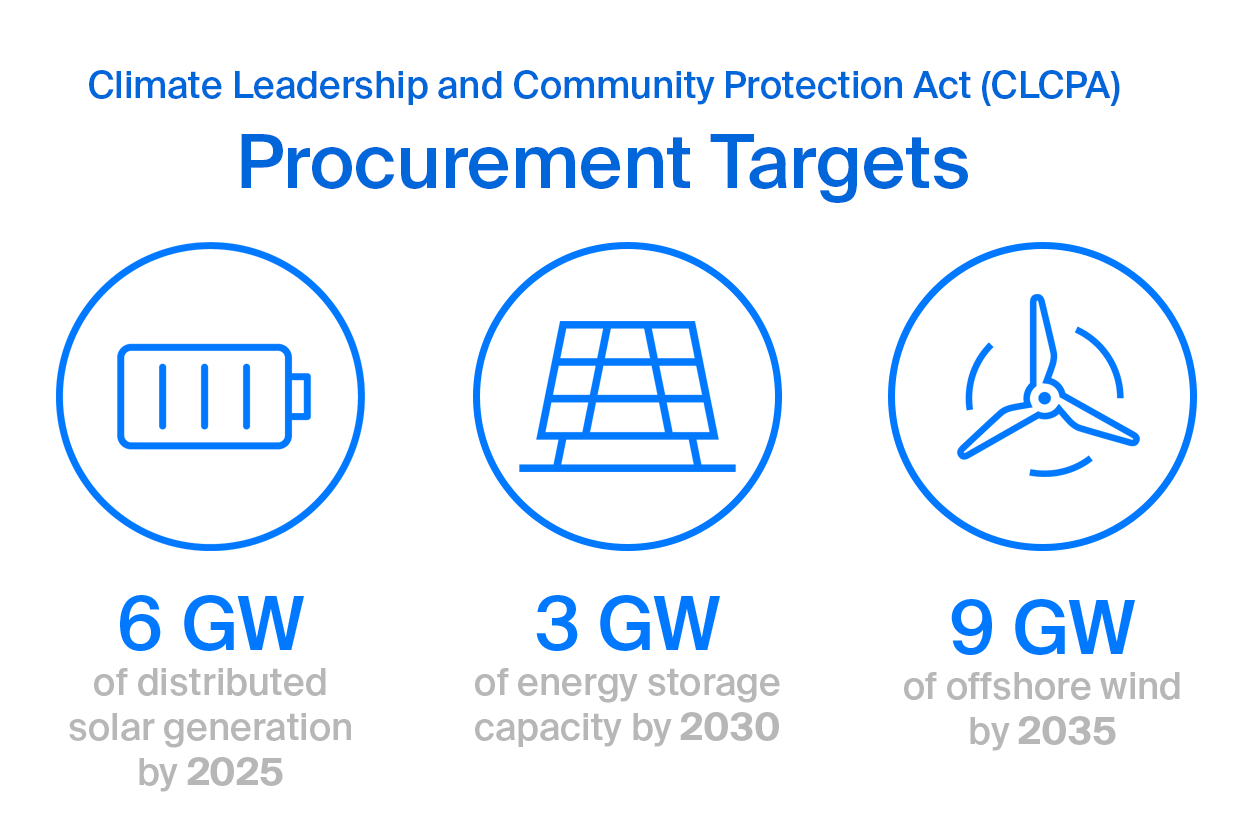 New York Energy - procurement targets