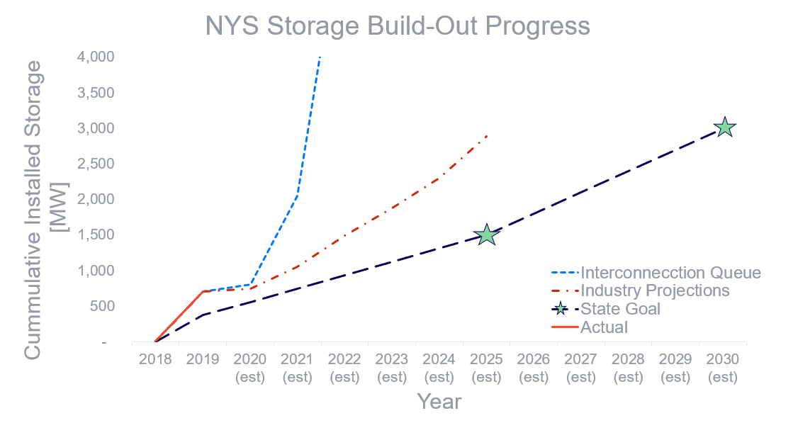 NYS Energy Storage built outs