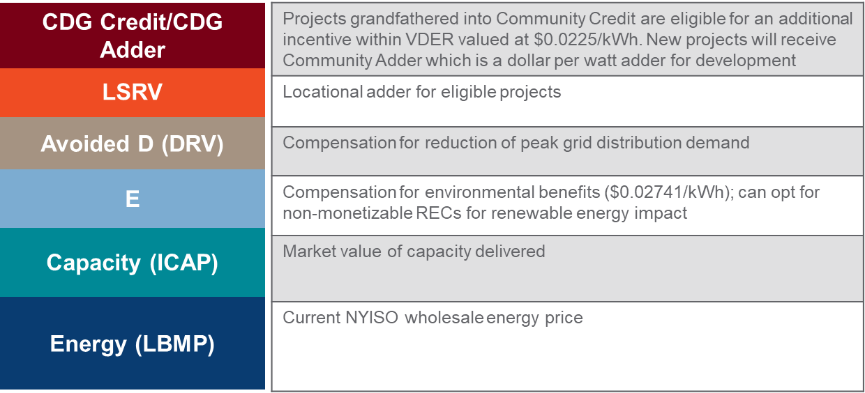 Value of Distributed Energy Resources (VDER) Value Stack