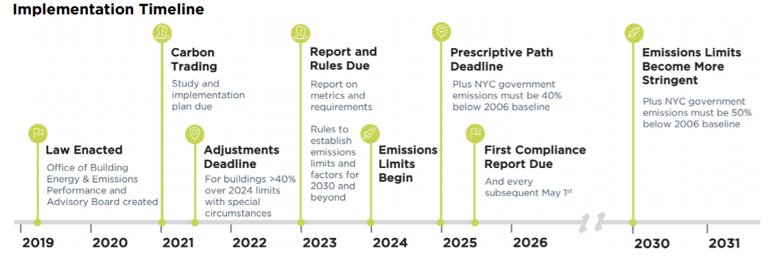 New York Energy Series: Implementation Timeline