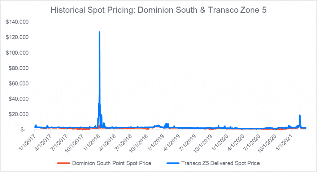 Historical Spot Pricing - Mountain Valley Pipeline