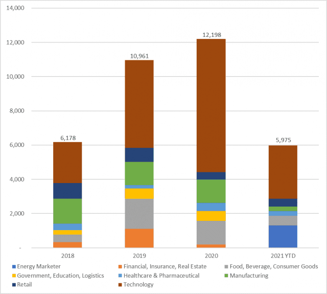 North American Corporate PPA Deal Tracker: Over 5,200 MW of corporate PPAs announced in Q2
